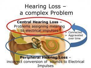 علل کم شنوایی و عوارض ناشی از کم شنوا شدن گوش